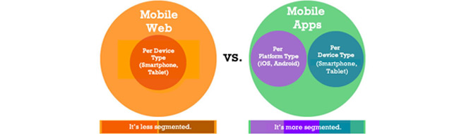 Thinking Mobile Dilemma – Mobile Website vs. Mobile App